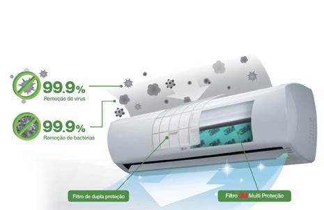 Filtro Multiprotecao - Tecnologia 3M