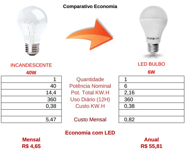comparativo bulbo 6w led vs incandescente 40w