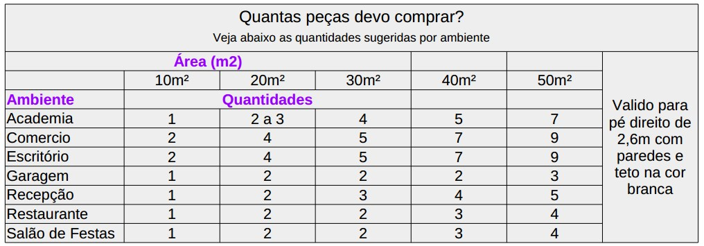 calculo luminotecnico luminaria sobrepor led 32w quadrada
