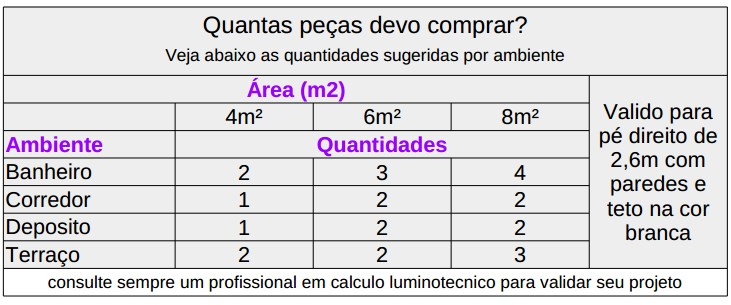 calculo luminotecnico luminaria sobrepor led quadrada 6w