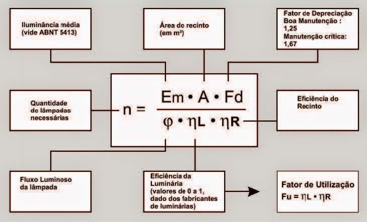 calculo luminotecnico formula