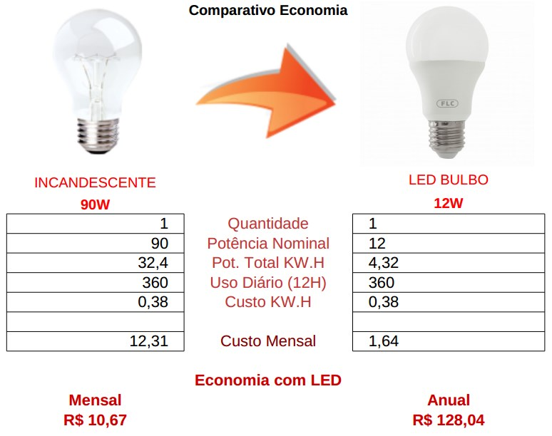 comparativo bulbo 12w led flc vs incandescente 90 watts