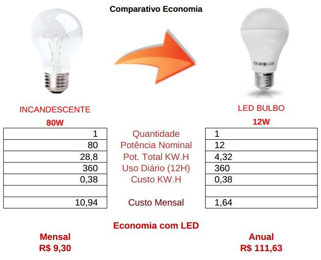 comparativo bulbo 12w led vs incandescente 80watts