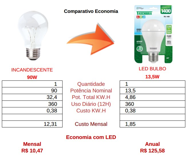 comparativo bulbo led 13,5w vs incandescente 90 watts