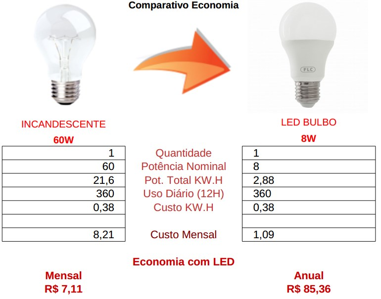 comparativo bulbo 8w led flc vs incandescente 60w