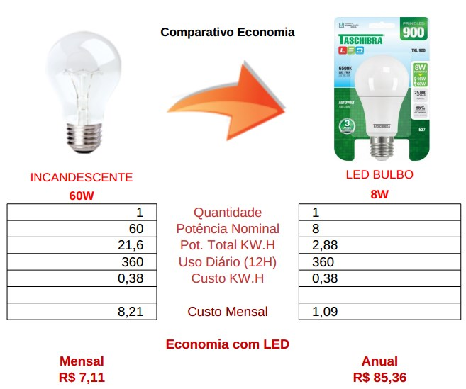 comparativo bulbo led 8w taschibra vs incandescente 60w