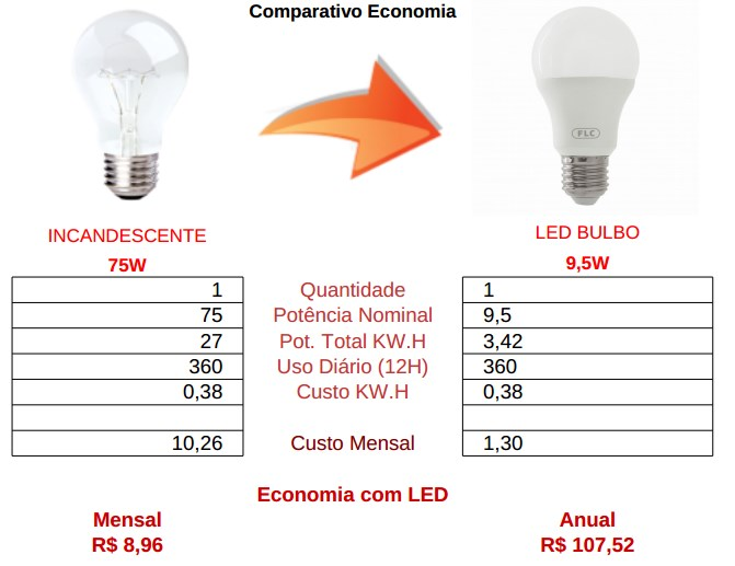 comparativo bulbo 9,5w led vs incandescente 75 watts