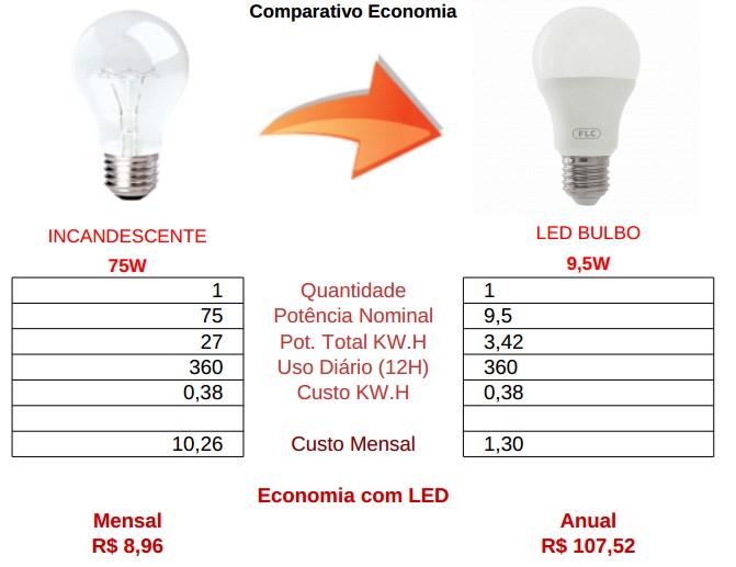 comparativo bulbo 9,5w led vs incandescente 75 watts
