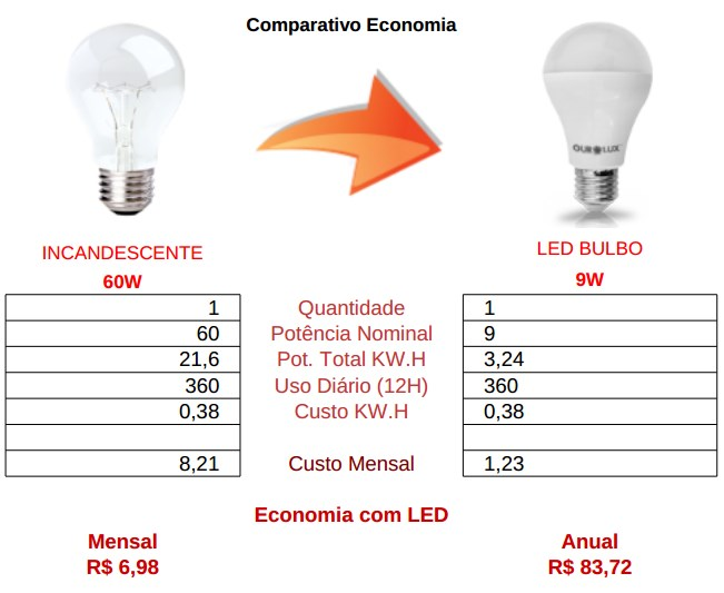 comparativo bulbo led 9w vs incandescente 60w