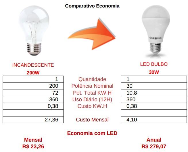 comparativo bulbo led 30w vs incandescente 200watts