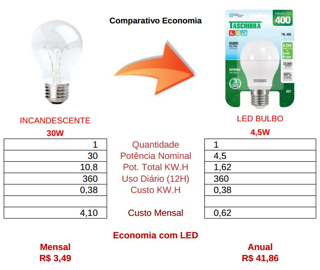 comparativo bulbo led 4,5w taschibra vs incandescente 30w