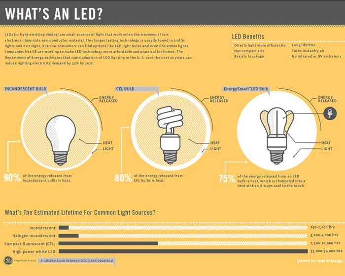 comparativo eficiencia lampadas led