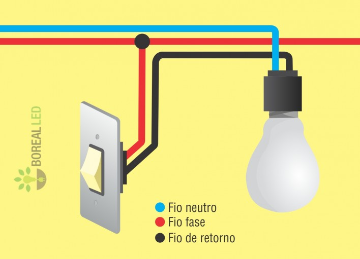 Como instalar interruptor de luz e l mpada for Fase e neutro colori