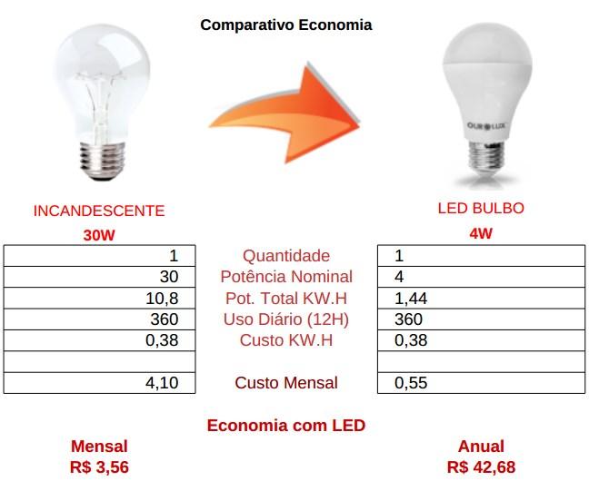 comparativo bulbo led 4w vs incandescente 30w