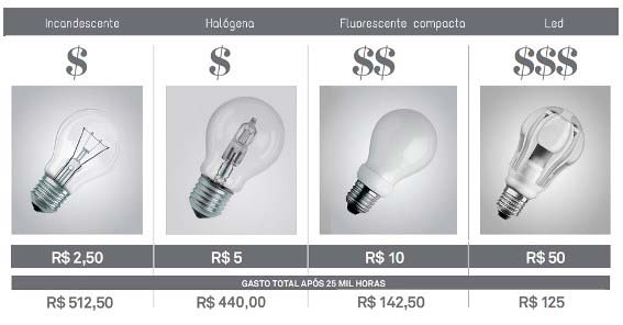 comparativo-lampadas-led