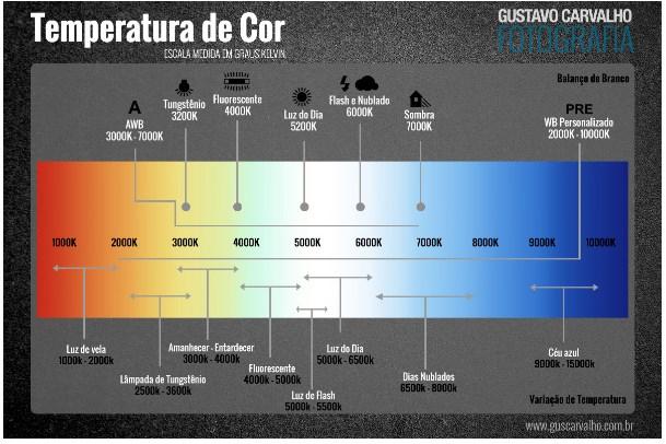 temperatura da cor grafico comparativo