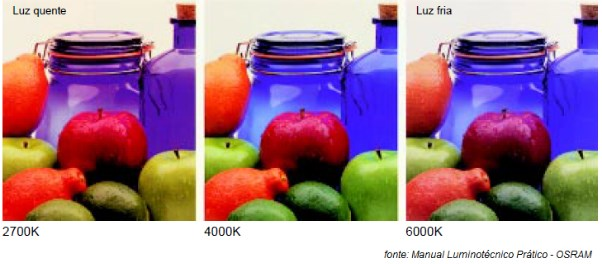 temperatura da cor objetos