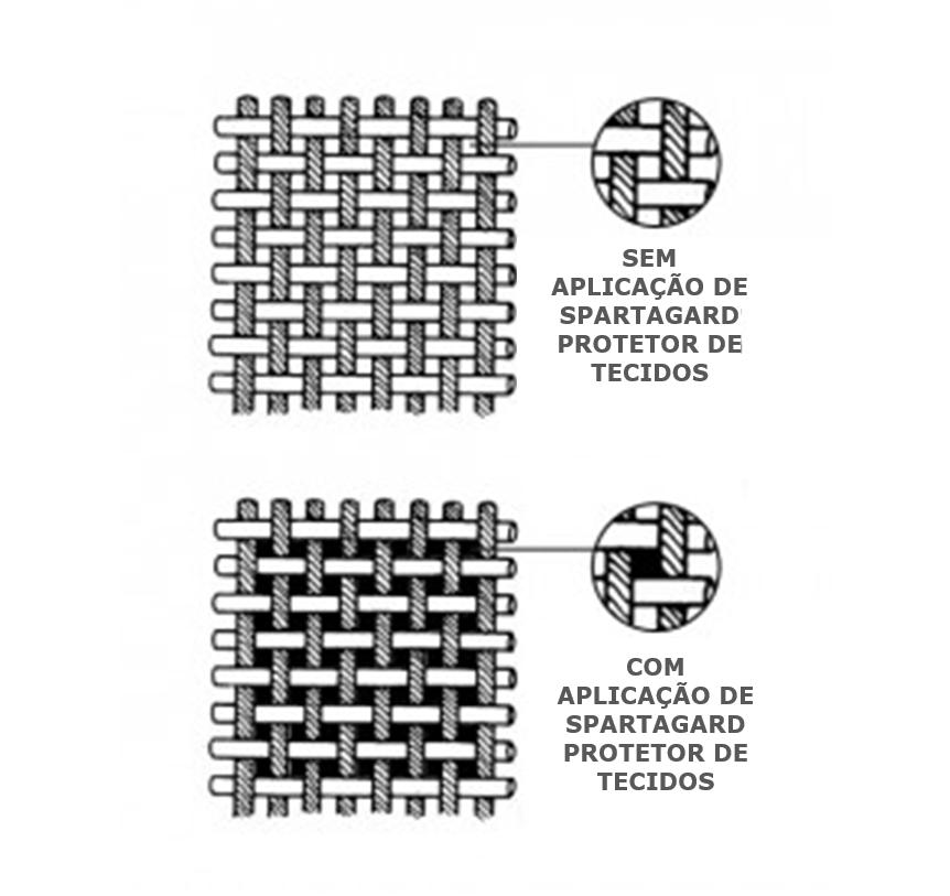 protetor de tecido spartagard